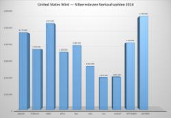 Silbermuenzen-United-States-Mint-2014