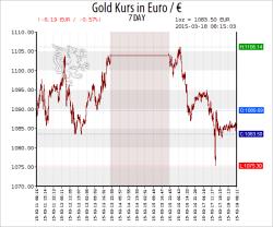 eur-gold-spot-7-day