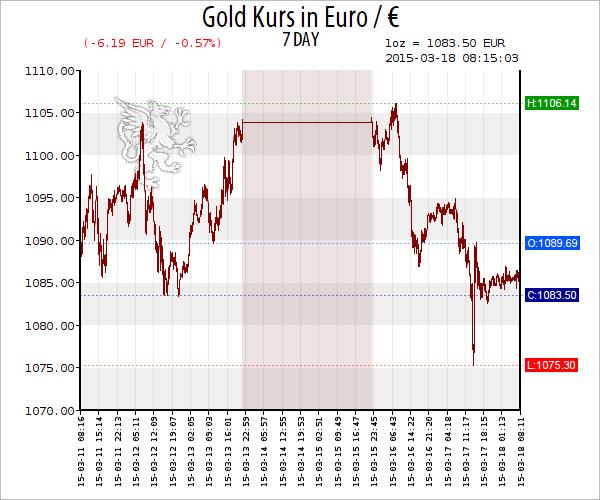 Verdächtig ruhige Goldnachfrage trotz Goldpreis Rückgang — Ruhe vor dem Sturm?