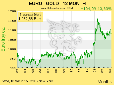 spot-gold-eur-interval-12-month