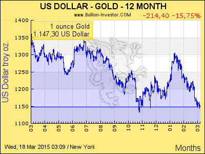 spot-gold-usd-interval-12-month
