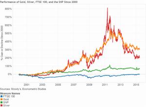 Die schockierende Wahrheit über den Goldpreis im Vergleich zu anderen Anlageklassen