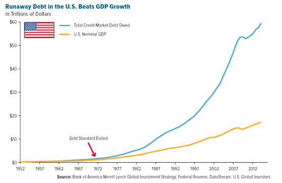 bank-of-america-runaway-debt-us-gdp-growth