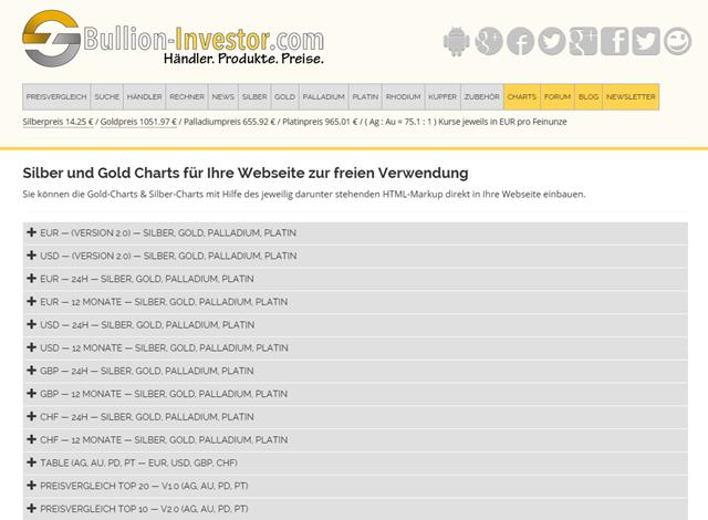 http://www.bullion-investor.com/chart