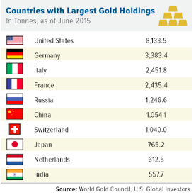countries-with-largest-gold-holdings