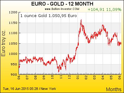Goldpreis-Charts kostenlos — Die besten Goldkurs-Grafiken im Netz für die eigene Webseite