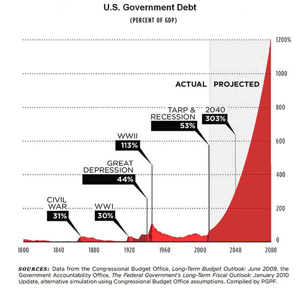 Gold im Zeitalter steigender Schulden