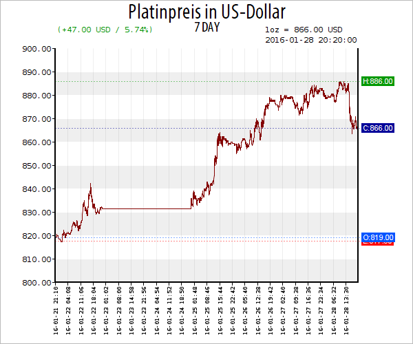 line_usd_platinum_600x500_2016-01-28