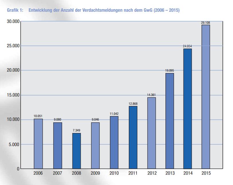 Geldwäsche-2015-Deutschland