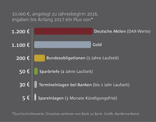 Gold besser als Bankanlagen in 2016