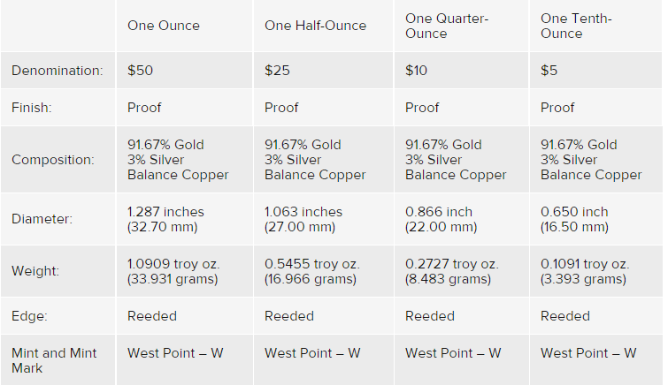 Goldeagle-USA-technische-Eigenschaften