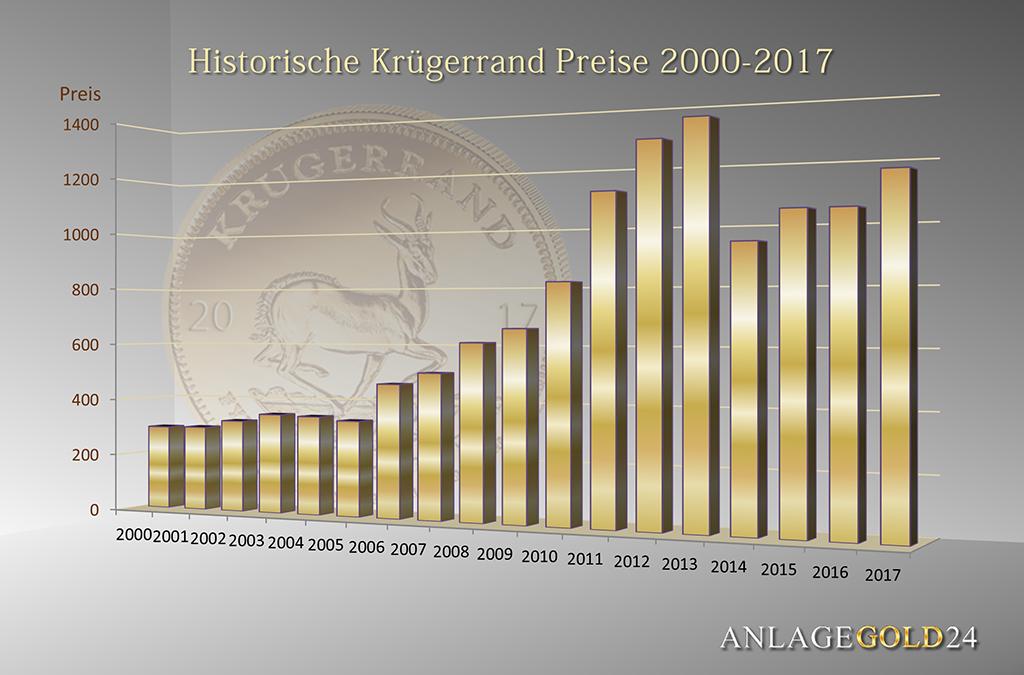 kruegerrand-goldpreis-chart-2000-2017