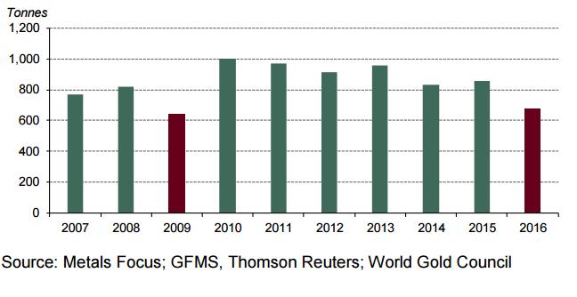 goldimporte indiens auf niedrigstem level seit 2009