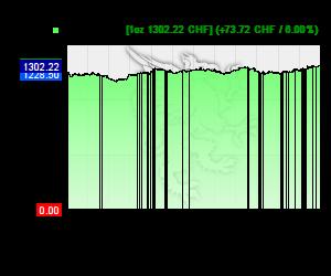 Chart 12 Monate Goldkurs in CHF