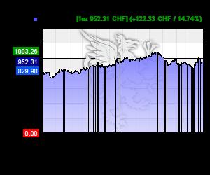 Chart 12 Monate Palladium Kurs in CHF