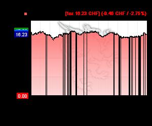 Chart 12 Monate Silberkurs in CHF