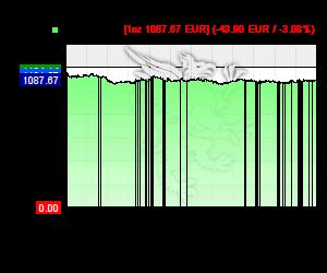 Chart 12 Monate Goldkurs in EUR