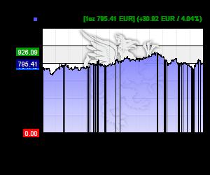 Palladium Kurs in EUR