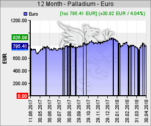 Chart 12 Monate Palladium Kurs in EUR