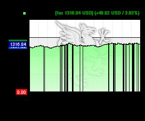 Chart 12 Monate Goldkurs in USD