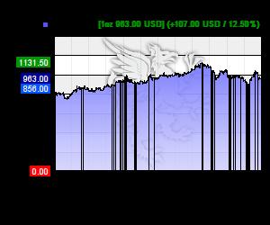 Chart 12 Monate Palladium Kurs in USD