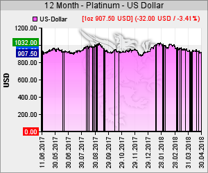Chart 12 Monate Platin Kurs in USD