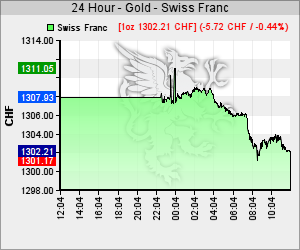 Chart 24h Goldkurs in CHF