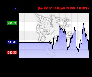 Chart 24h Palladium Kurs in CHF