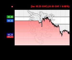 Chart 24h Silberkurs in CHF