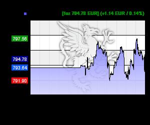 Chart 24h Palladium Kurs in EUR
