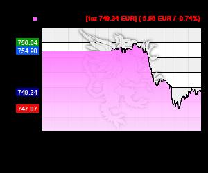 Chart 24h Platin Kurs in EUR