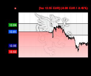 Chart 24h Silberkurs in EUR
