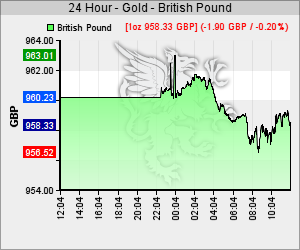 Goldkurs in GBP