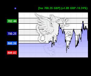 Chart 24h Palladium Kurs in GBP