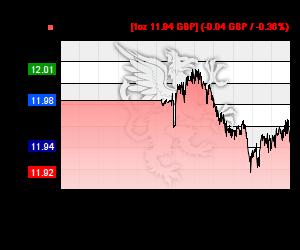 Chart 24h Silberkurs in GBP