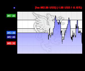 Chart 24h Palladium Kurs in USD