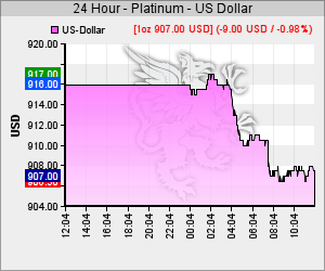 Chart 24h Platin Kurs in USD