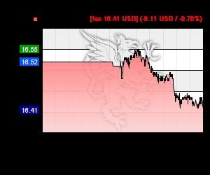 Chart 24h Silberkurs in USD