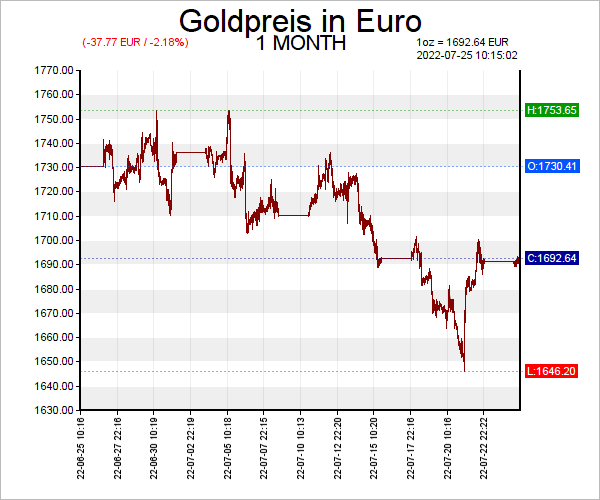 7 Tage Gold Chart in Euro