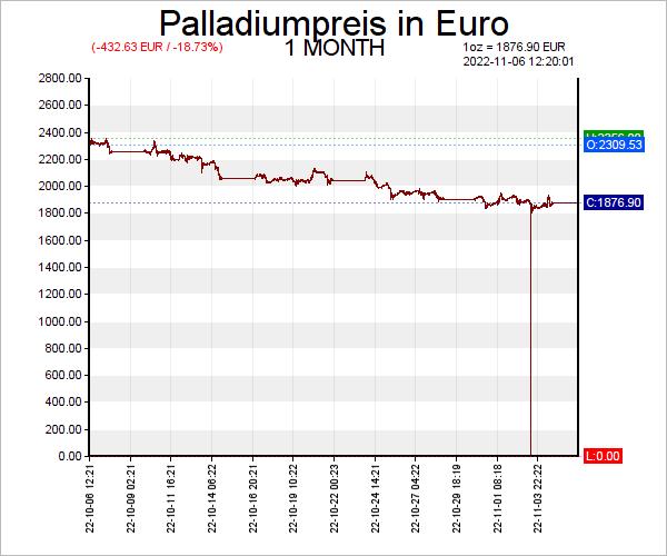 7 Tage Palladiumpreis Chart in Euro