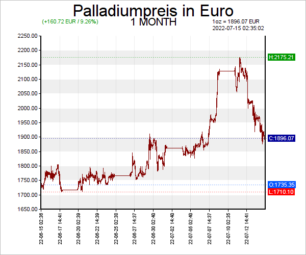 7 Tage Palladium Chart in Euro