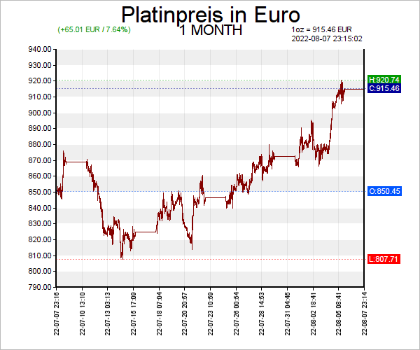 7 Tage Platin Chart in Euro