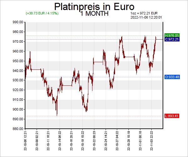 Platin Euro