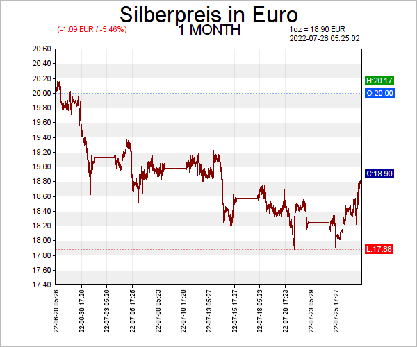 7 Tage Silber Chart in Euro