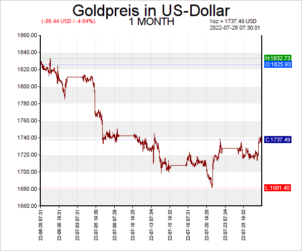 US-Dollar Gold Chart