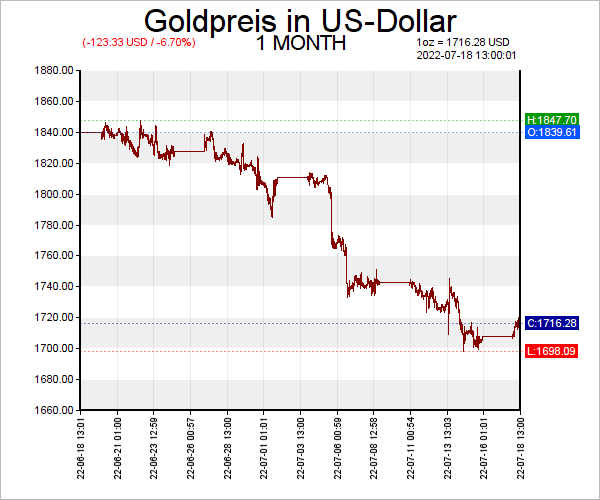 Goldkurs US-Dollar