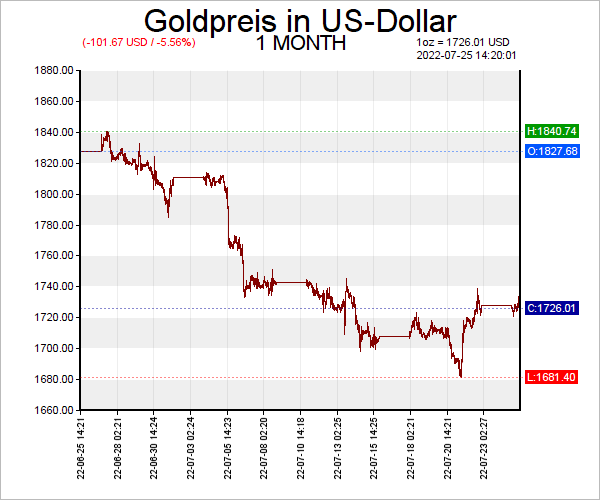 Gold Chart — Goldkurs Chart US-Dollar