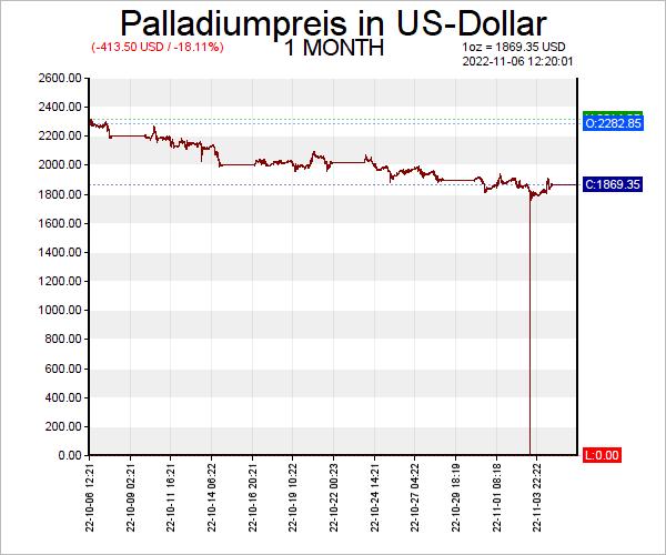 7 Tage Palladium Chart in US-Dollar