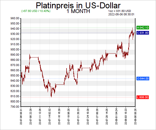 7 Tage Platin Chart in US-Dollar