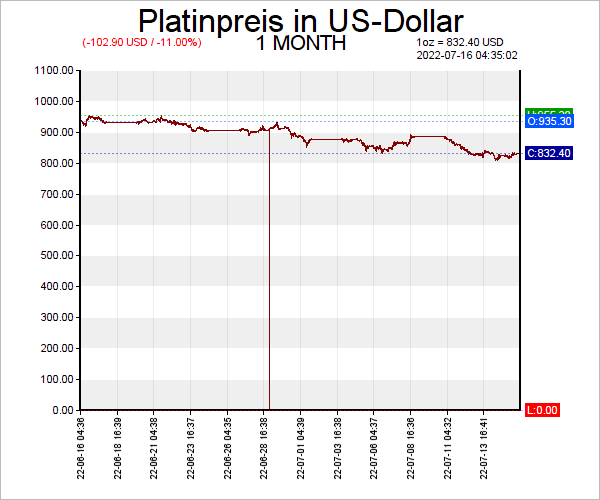 7 Tage Platinpreis Chart in US-Dollar